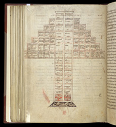 Tree Of Consanguinity, In St. Isidore Of Seville's 'Etymologies'